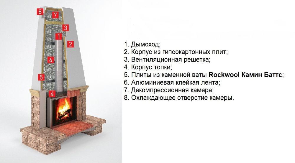 Роквул Камин Баттс в Минске