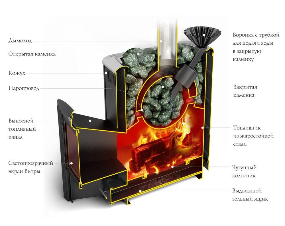 Термофор Гейзер в разрезе